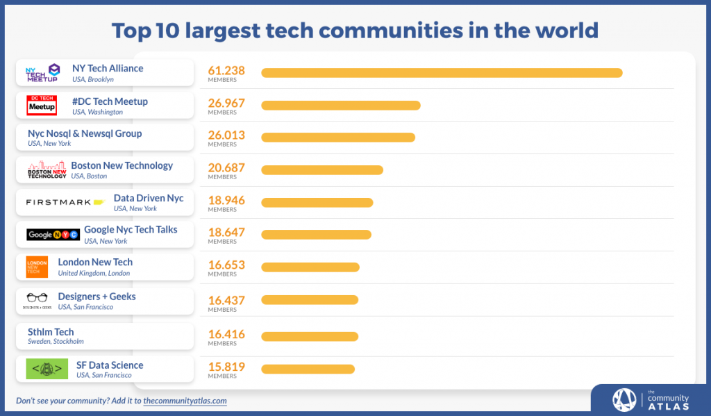top 10 largest tech communities in the world