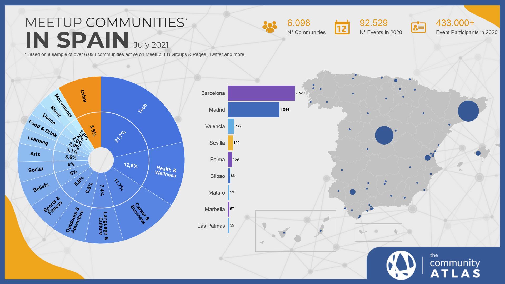 Communities in Spain chart