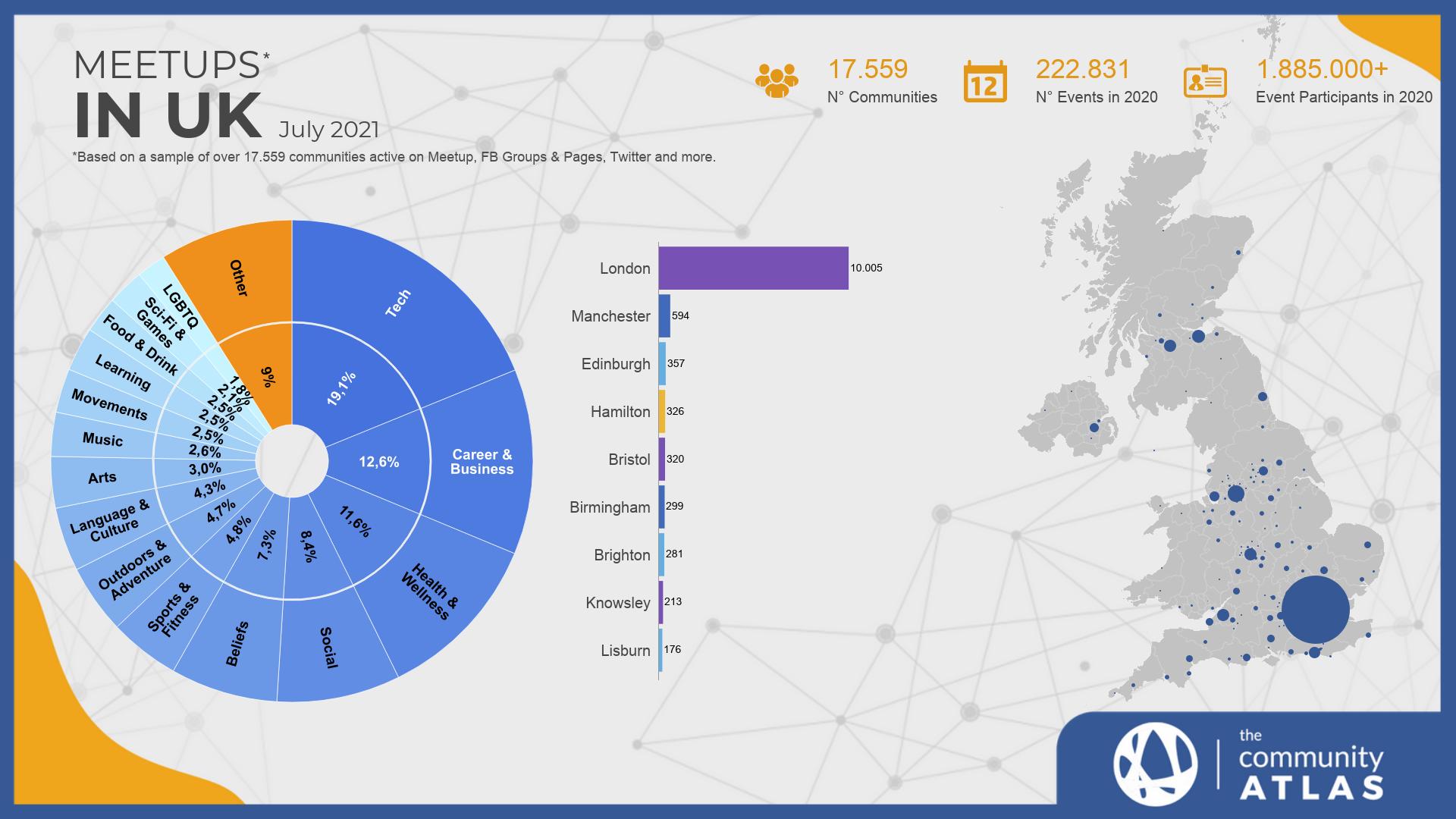 Communities in UK chart