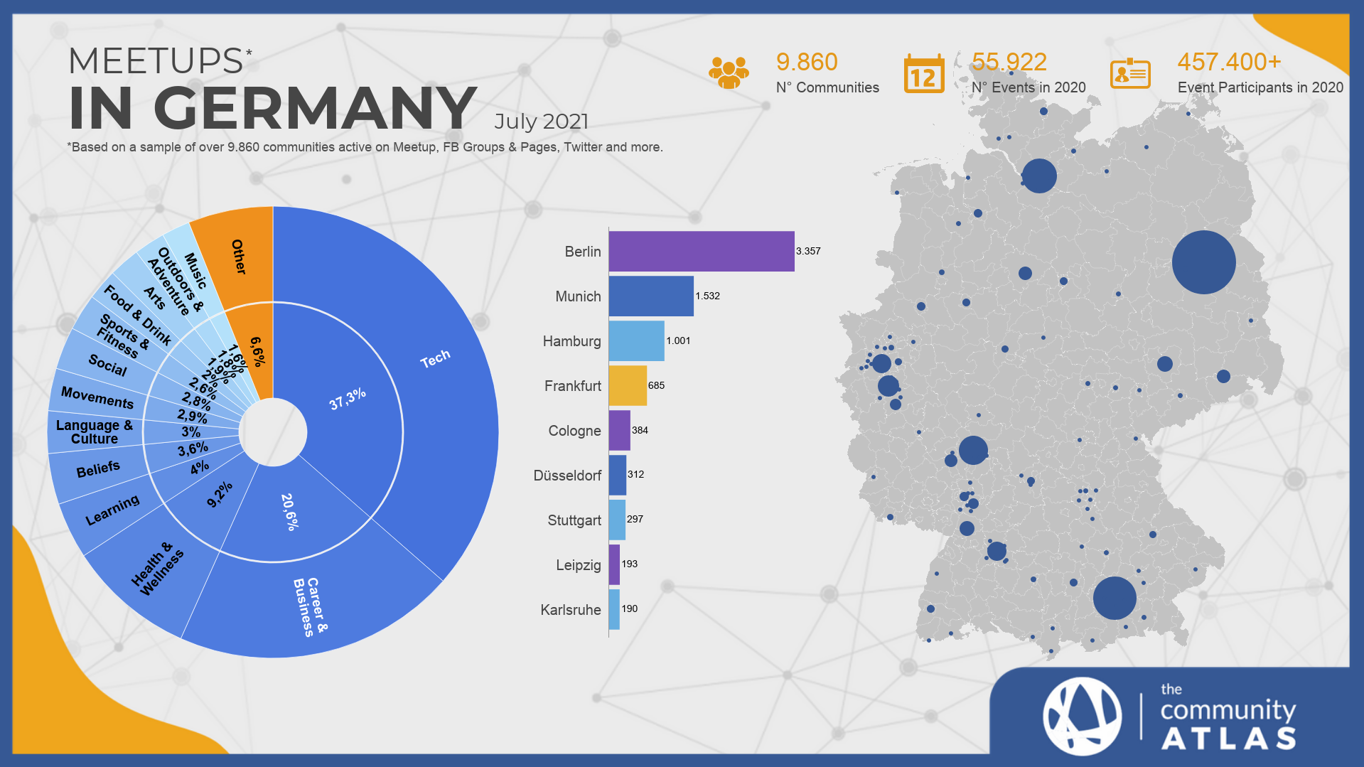 Communities in Germany chart