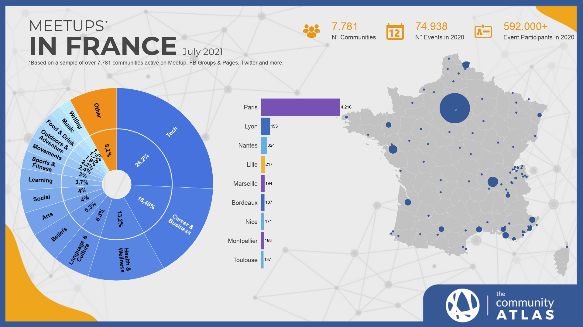 Communities in France chart