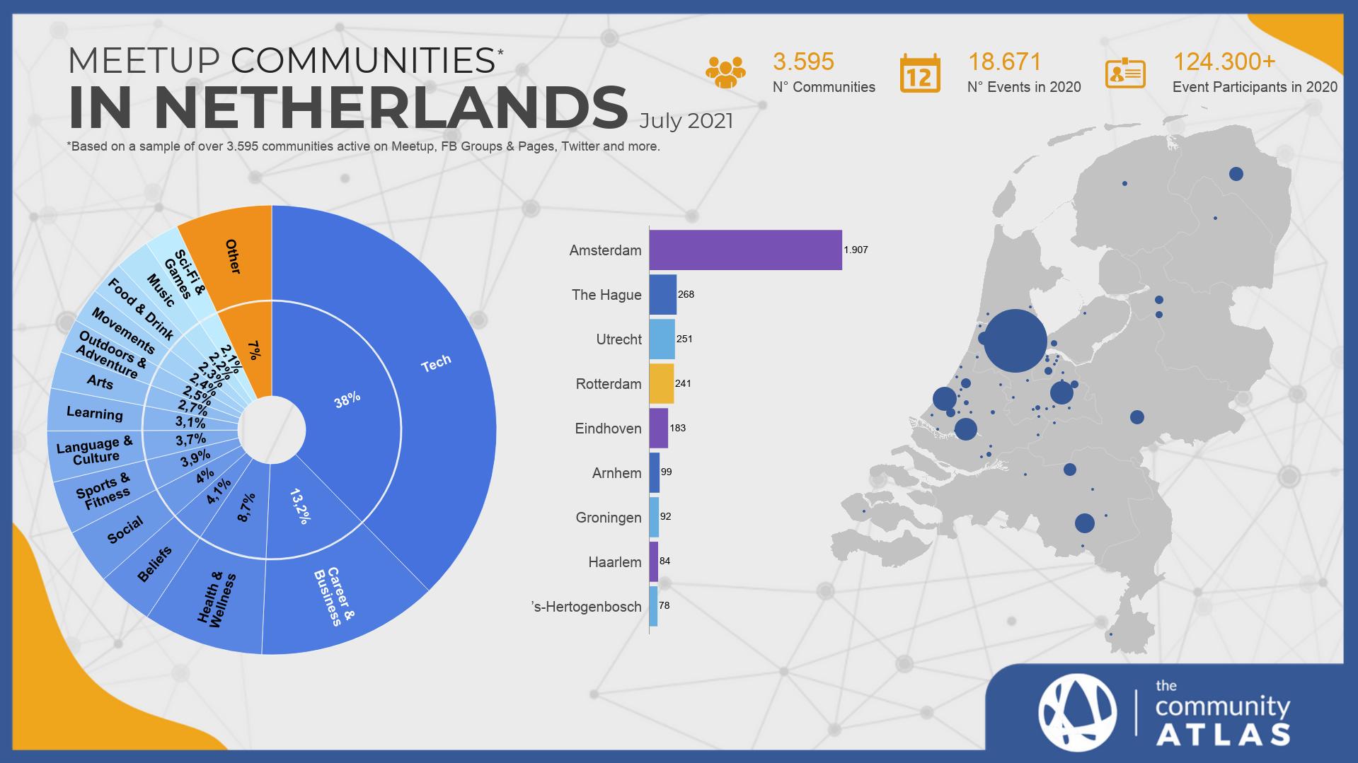 Communities in Netherlands chart